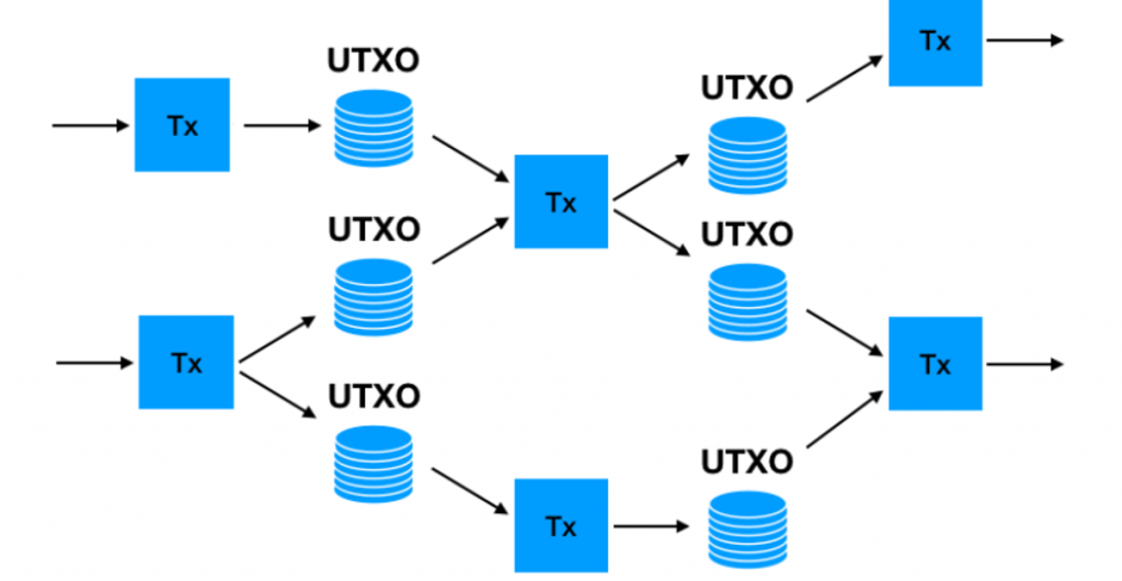 This image has an empty alt attribute; its file name is UTXO-flow-model-1024x530.png